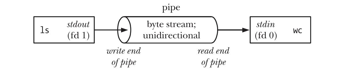 shell_pipeline2